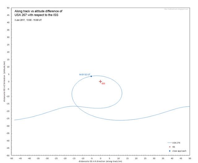 Satélite espião EUA 276 circunda ISS - sattrackcam